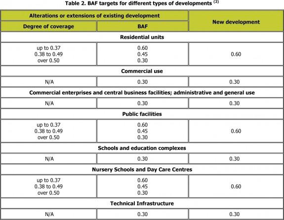 Tabuľka cieľových hodnôt BAF pre rozdielne funkčné využitie, zdroj: http://www.grabs-eu.org/membersArea/files/berlin.pdf