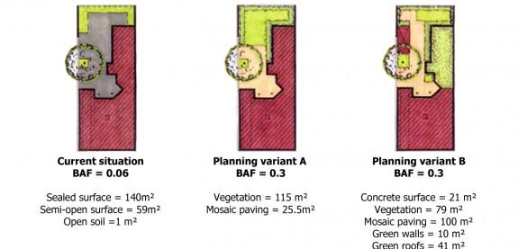 ríklady jedného pozemku srôznym využitím vegetácia arozdielnou hodnotou BAF bez aj spoužitím vegetácie na stavbách zdroj: http://www.grabs-eu.org/membersArea/files/berlin.pdf