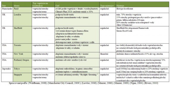 Stratégie zahraničných miest, ciele a nástroje