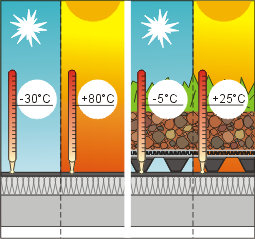 Rozdielne teploty striech