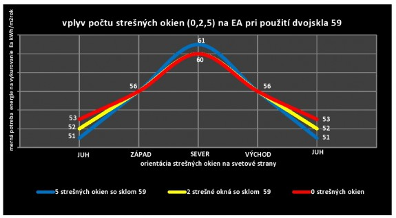 Graf 1: Hodnotenie mernej potreby energie na vykurovanie Ea (úroveň cca 55 kWh/m2rok ) v závislosti od počtu strešných okien a ich orientácie na svetové strany pre štandardné izolačné dvojsklo 59.