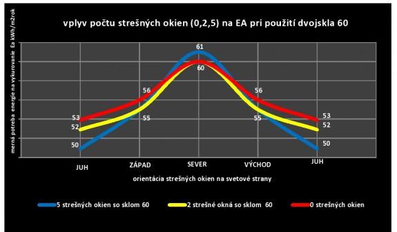 Graf 2: Hodnotenie mernej potreby energie na vykurovanie Ea (úroveň cca 55 kWh/m2rok) v závislosti od počtu strešných okien a ich orientácie na svetové strany pre dvojsklo proti hluku a prehrievaniu 60.