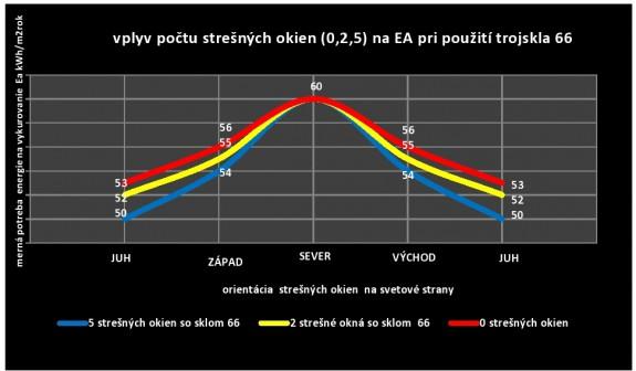 Graf 3: Hodnotenie mernej potreby energie na vykurovanie Ea v závislosti od počtu strešných okien a ich orientácie na svetové strany pre nízkoenergetické trojsklo 66.