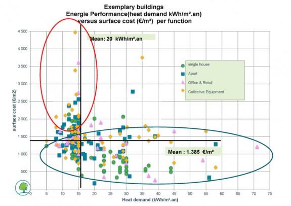 Náklady na výstavbu vs. potreba tepla (skúsenosti z Bruselu) Zdroj: Grégoire Clerfayt, Head of Energy Department, Brussels Environment and Energy Agency