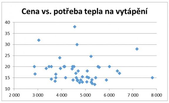 Výsledky štúdie: Náklady vs. potreba tepla na vykurovanie (ČR)